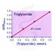 EnzyChrom™ Triglyceride Assay Kit (200 assays)
