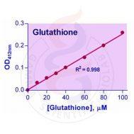 QuantiChrom Glutathione Assay Kit (BIOASSAY SYSTEM)